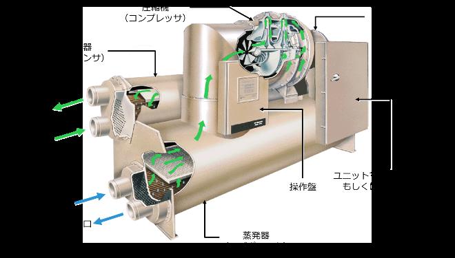 ターボ冷凍機とは|お役立ち空調情報|トレイン・ジャパン
